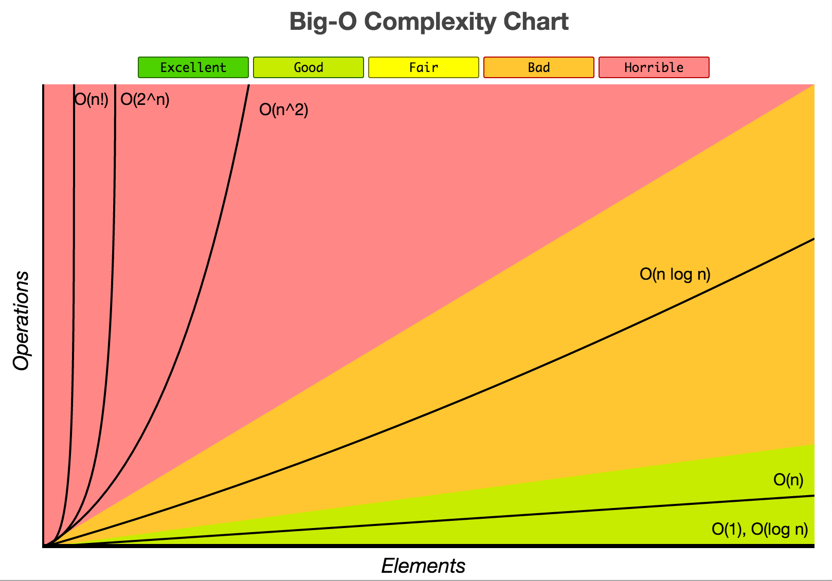 Complexity Chart