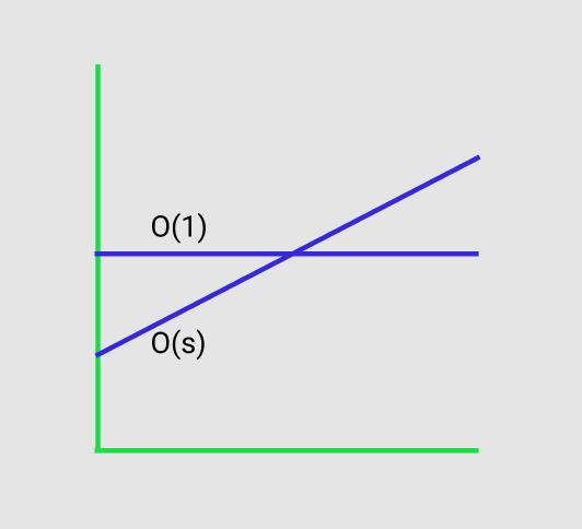 Constant v linear
