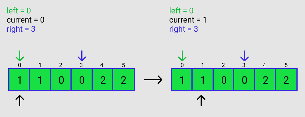 Figure C2