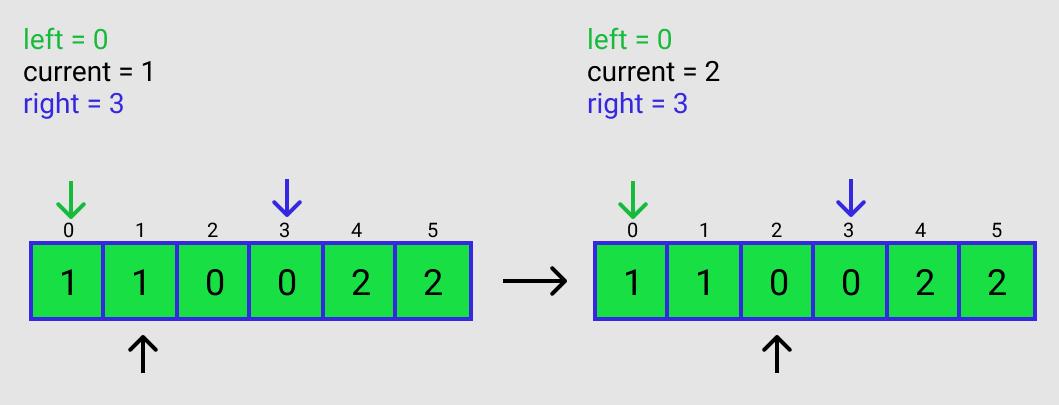 Figure D2