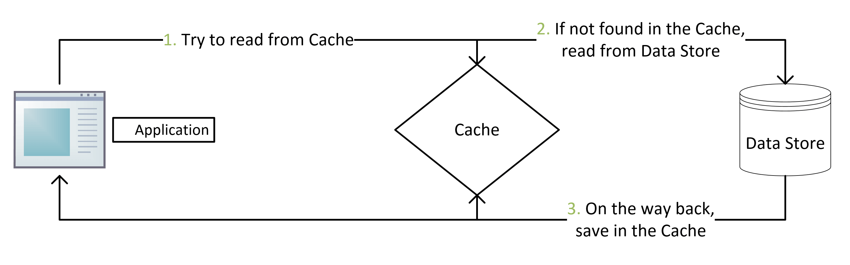cache flow diagram