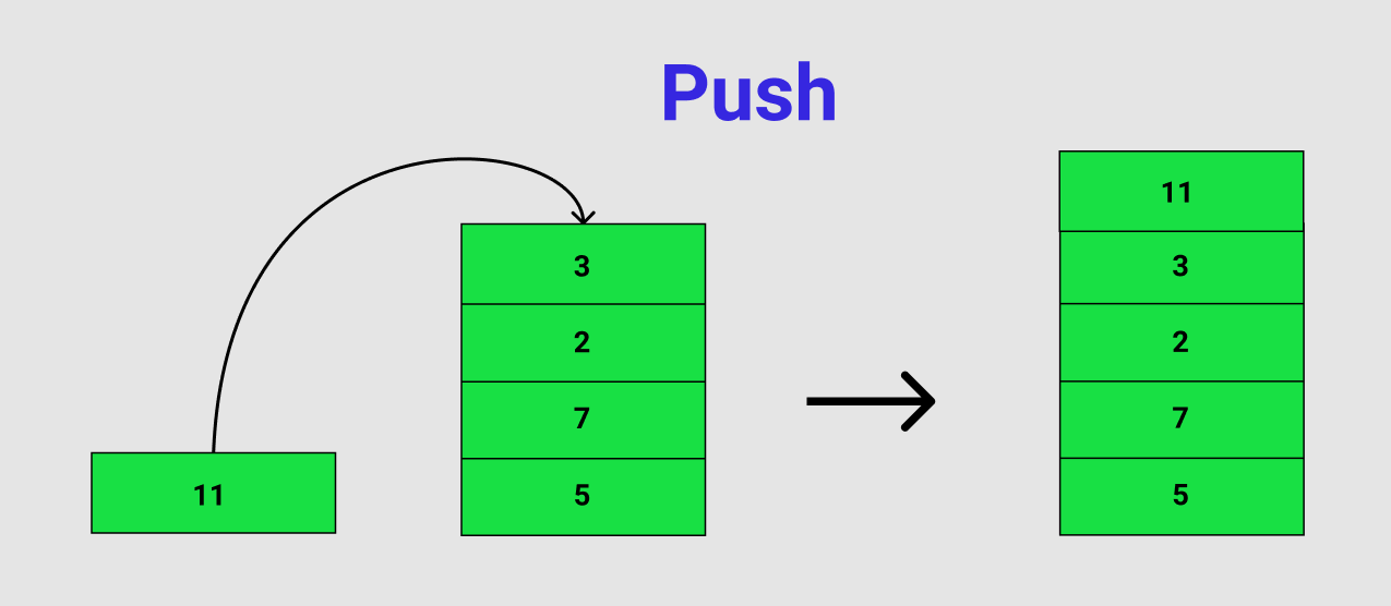 stack push illustration
